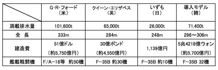 空母のモデルの比較図