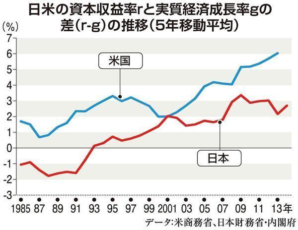 日米資本収益率rと実質経済成長率gの差(r‐g)の推移(5年移動平均)